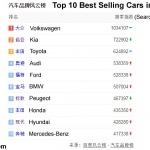 Top 10 Best Selling Cars in China 2014-2015